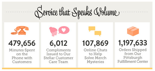 An infographic ModCloth proudly pinned regarding their customer service in 2012.