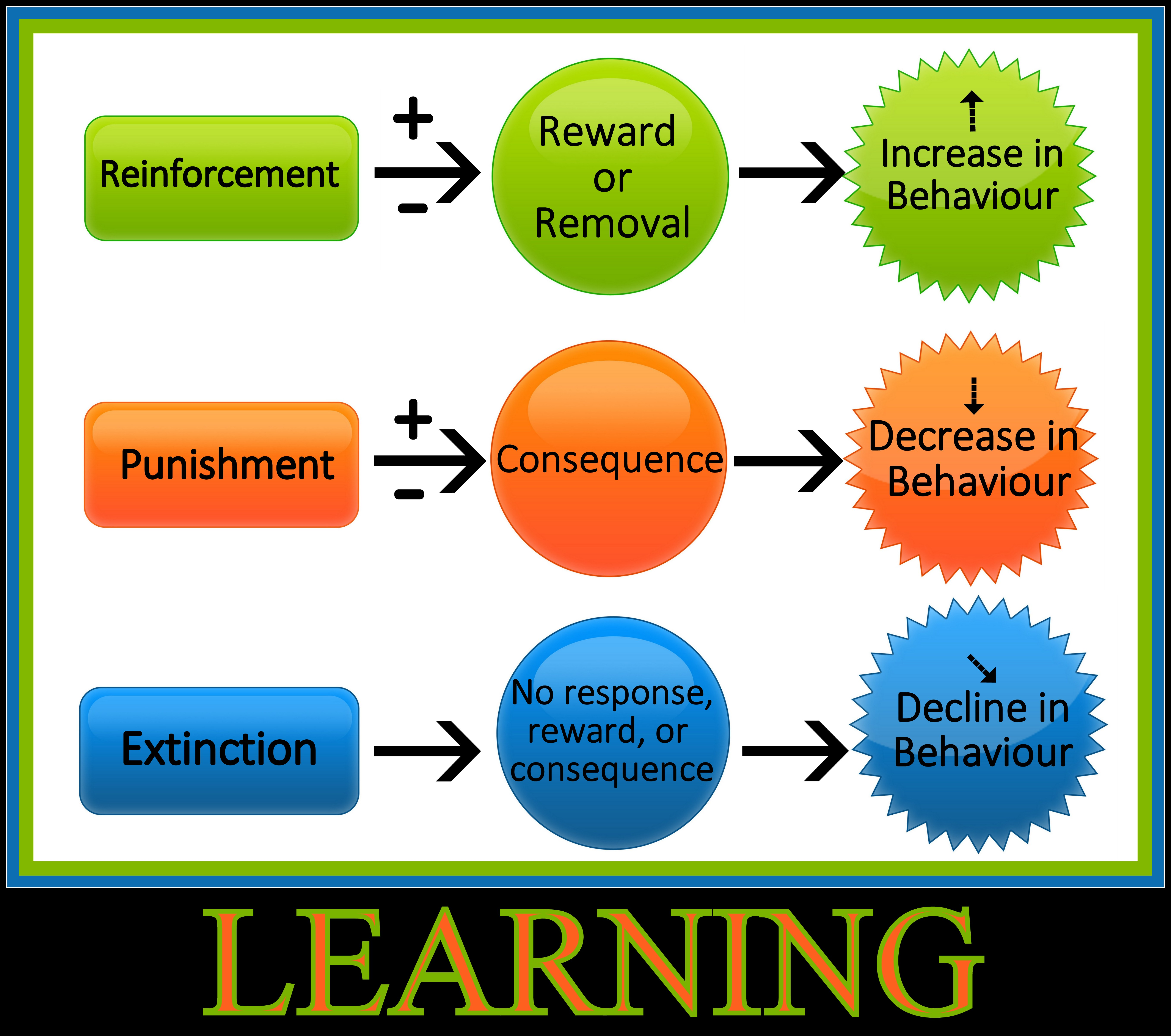positive reinforcement vs punishment in enhancing learning Reinforcement vs punishment the difference between positive and negative reinforcement in behavioral psychology, a reinforcement is the introduction of a favorable condition that will make a desired negative reinforcement remove aversive enhance desired positive punishment add.